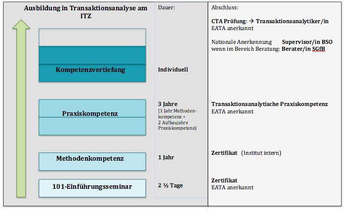 Ausbildung Transaktionsanalyse